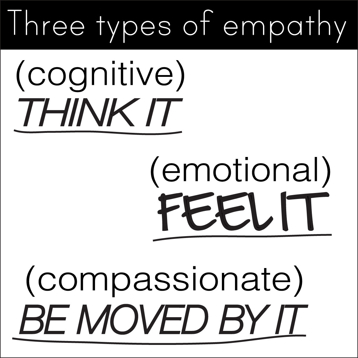three types of empathy